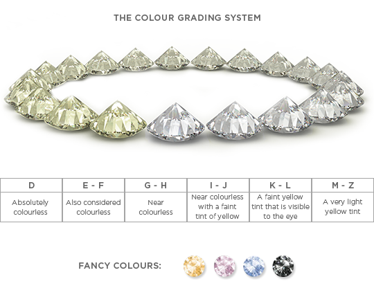 Diamond Colour Grading System