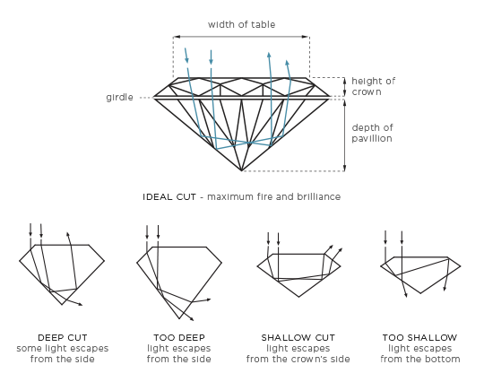 The importance of the Diamond Cut