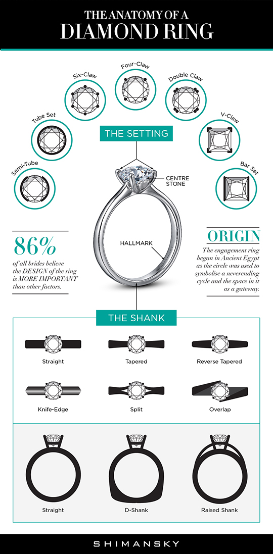 Shimansky Anatomy of a Diamond Ring