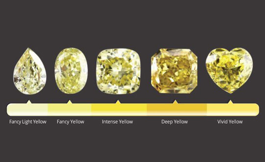 Yellow Diamonds For Your Engagement Ring| Shimansky