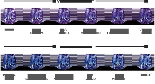 4252f34160870 Tanzanite Grading – the colour   Shimansky