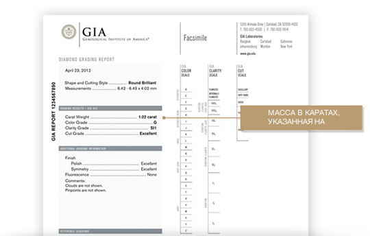 Internationally recognise diamond grading with GIA