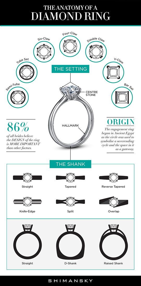 Shimansky Anatomy of a Diamond Ring