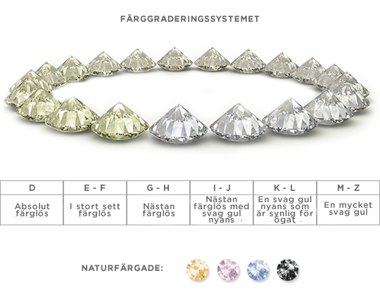 Diamond Colour Grading System